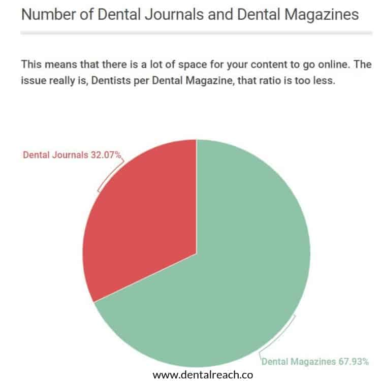 DentalReach analysis on journals vs magazines in dentistry